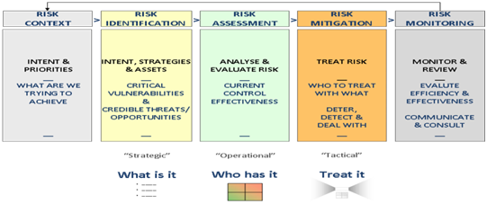 Risk Assessment Accounting Companies in Edmonton