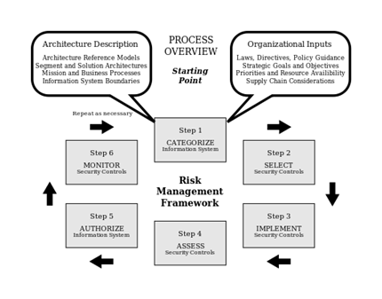 Risk Assessment Audit